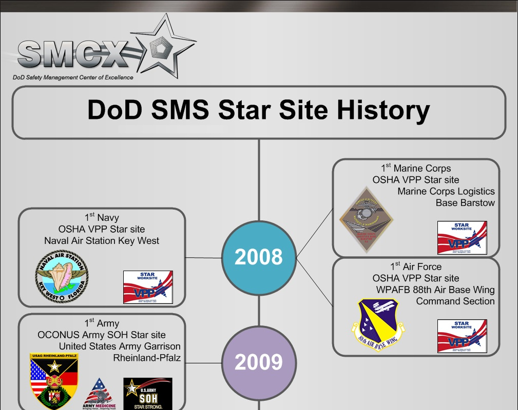 Star Site History Infographic